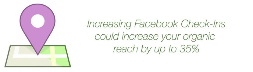 Facebook checkins increase engagement.